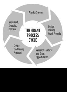 grant process cycle